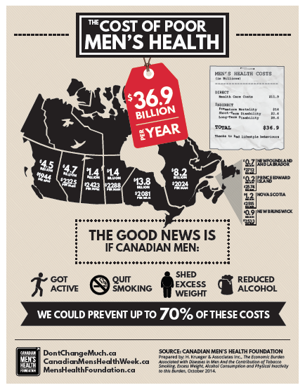 unhealthy lifestyles canadian men